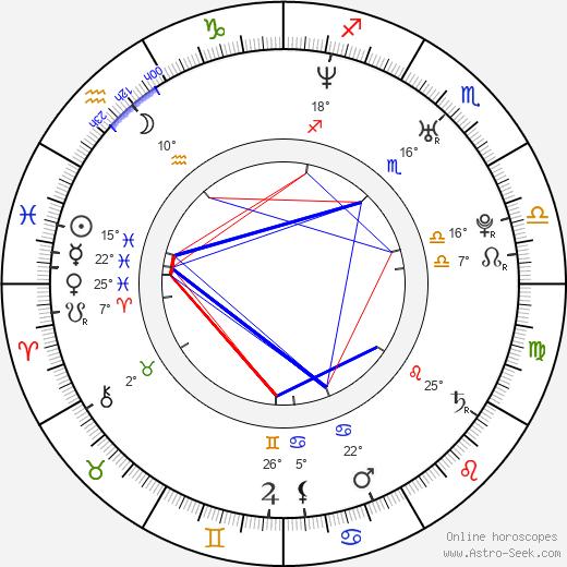 Sadzida Setic birth chart, biography, wikipedia 2020, 2021