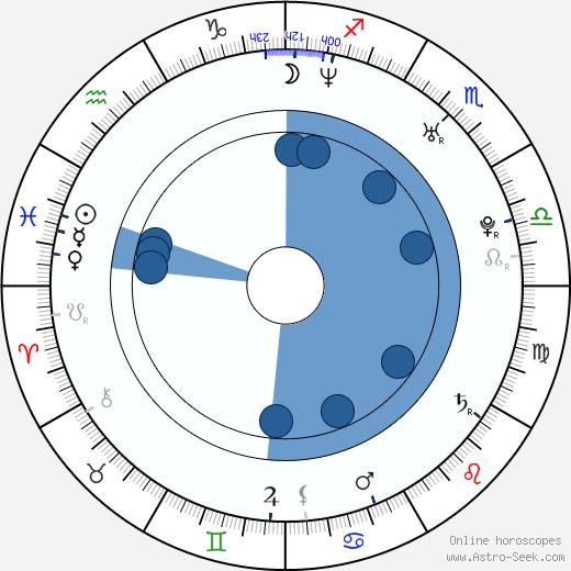 Samantha Ryan wikipedia, horoscope, astrology, instagram