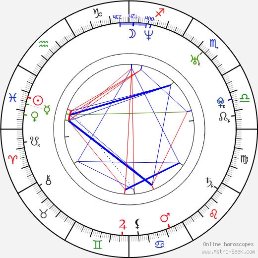 Samantha Ryan birth chart, Samantha Ryan astro natal horoscope, astrology