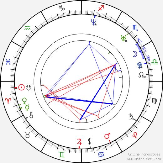 Sandra Romain день рождения гороскоп, Sandra Romain Натальная карта онлайн