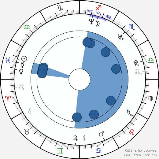 Serena Minaldi Reinaldi wikipedia, horoscope, astrology, instagram