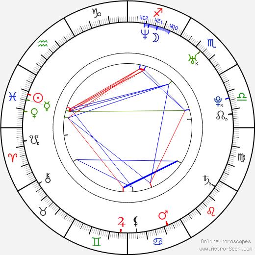 Serena Minaldi Reinaldi birth chart, Serena Minaldi Reinaldi astro natal horoscope, astrology