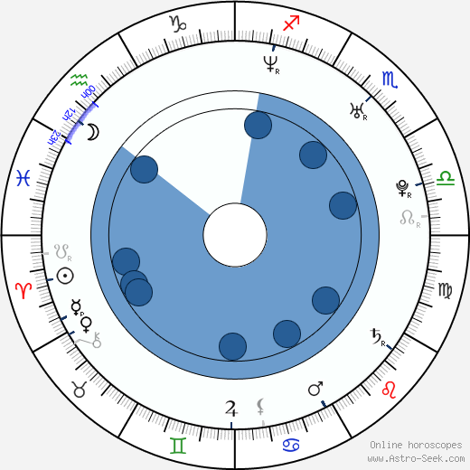 Alessandro Juliani wikipedia, horoscope, astrology, instagram