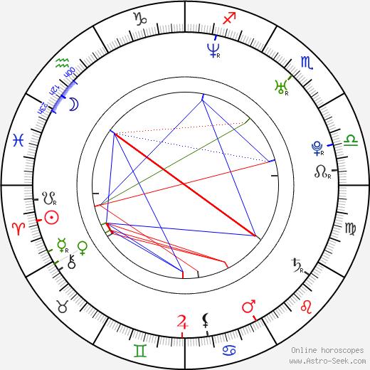 Alessandro Juliani birth chart, Alessandro Juliani astro natal horoscope, astrology