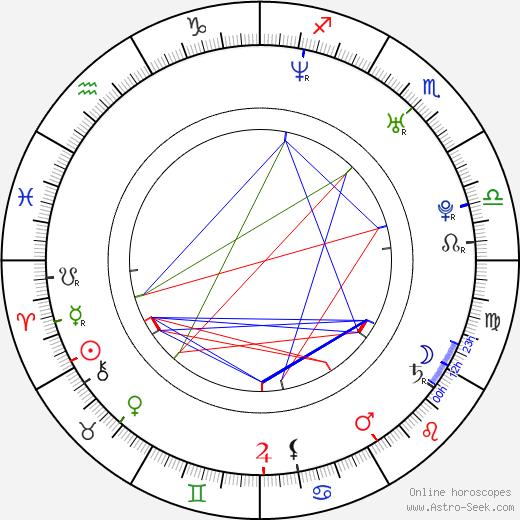 Ali Olomi birth chart, Ali Olomi astro natal horoscope, astrology