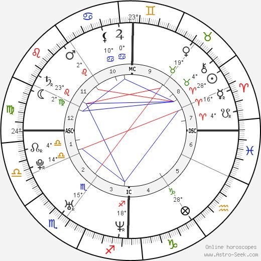 Amanda Sthers birth chart, biography, wikipedia 2019, 2020