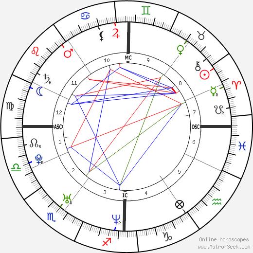 Amanda Sthers astro natal birth chart, Amanda Sthers horoscope, astrology