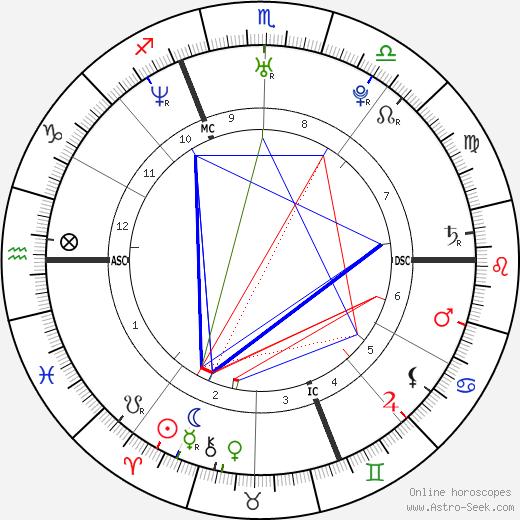 Claire Schinegger день рождения гороскоп, Claire Schinegger Натальная карта онлайн