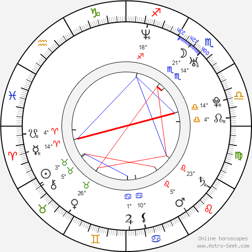 Doru Nitescu birth chart, biography, wikipedia 2019, 2020