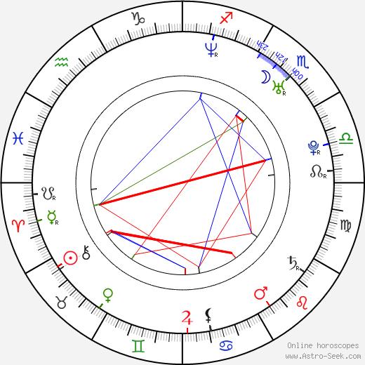 Doru Nitescu birth chart, Doru Nitescu astro natal horoscope, astrology
