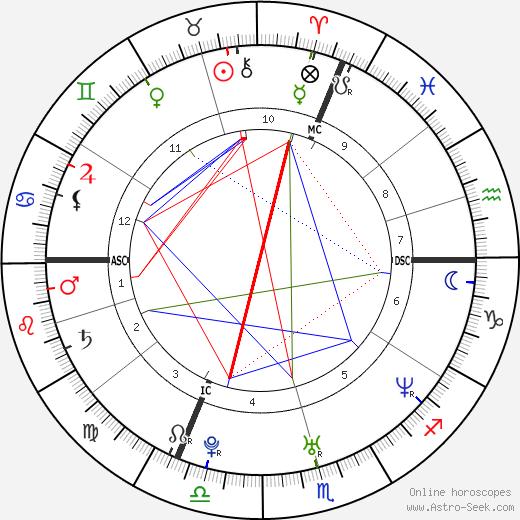 Drew Scott tema natale, oroscopo, Drew Scott oroscopi gratuiti, astrologia