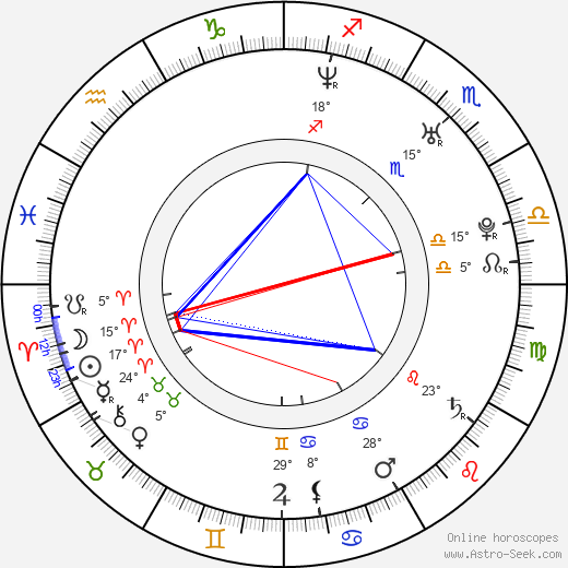 Duncan James birth chart, biography, wikipedia 2019, 2020