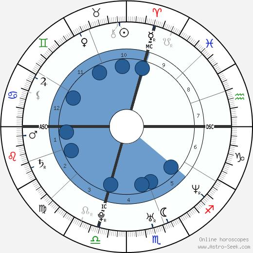 Gerald McCra Jr. wikipedia, horoscope, astrology, instagram