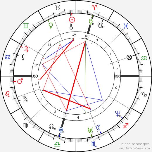 Gerald McCra Jr. tema natale, oroscopo, Gerald McCra Jr. oroscopi gratuiti, astrologia