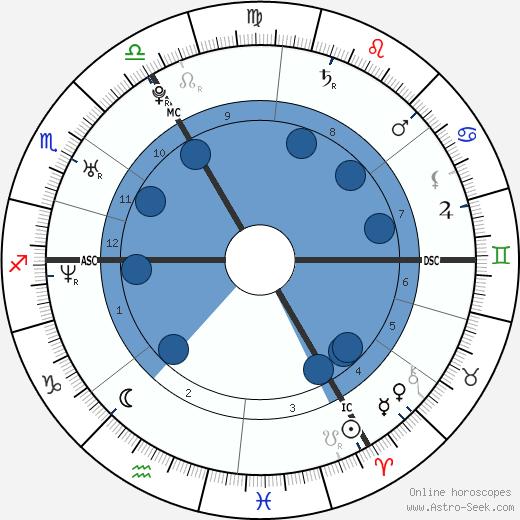 Hakima Darhmouch wikipedia, horoscope, astrology, instagram