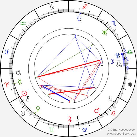 Isabela Bencová-Smečková birth chart, Isabela Bencová-Smečková astro natal horoscope, astrology