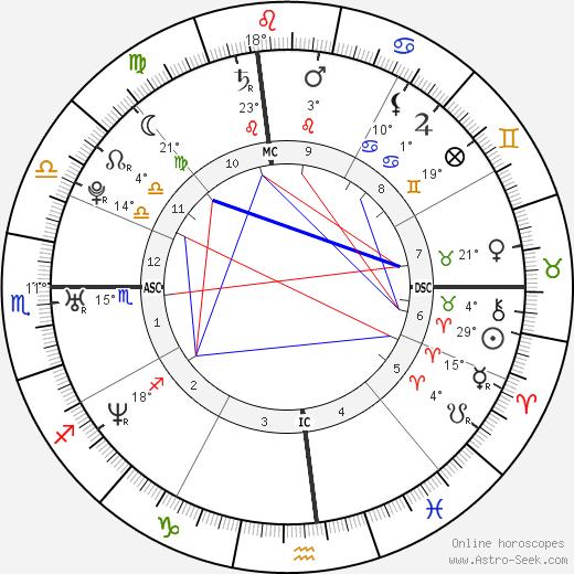 James Franco birth chart, biography, wikipedia 2017, 2018