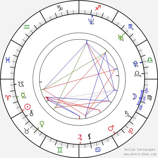 Jiří Zmidloch birth chart, Jiří Zmidloch astro natal horoscope, astrology