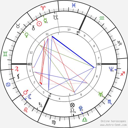 John Buffalo Mailer день рождения гороскоп, John Buffalo Mailer Натальная карта онлайн