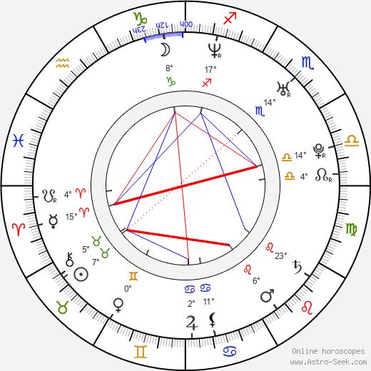 John Fallon birth chart, biography, wikipedia 2018, 2019