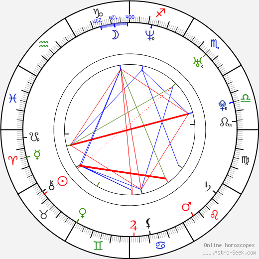 John Fallon birth chart, John Fallon astro natal horoscope, astrology