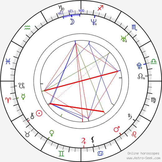 John Fallon astro natal birth chart, John Fallon horoscope, astrology