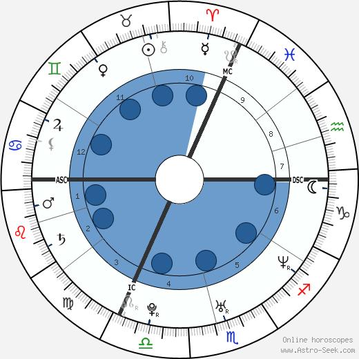 Jonathan Silver Scott wikipedia, horoscope, astrology, instagram
