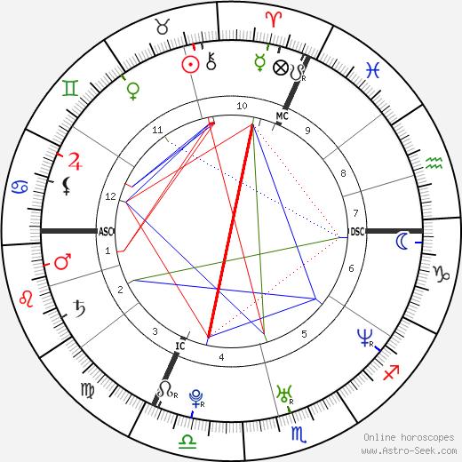Jonathan Silver Scott tema natale, oroscopo, Jonathan Silver Scott oroscopi gratuiti, astrologia