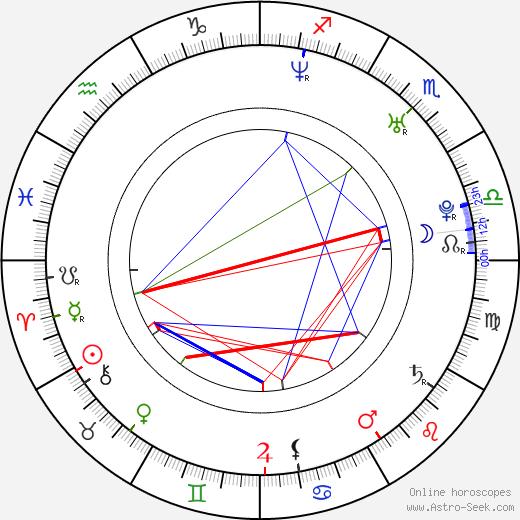 Jukka Nevalainen birth chart, Jukka Nevalainen astro natal horoscope, astrology