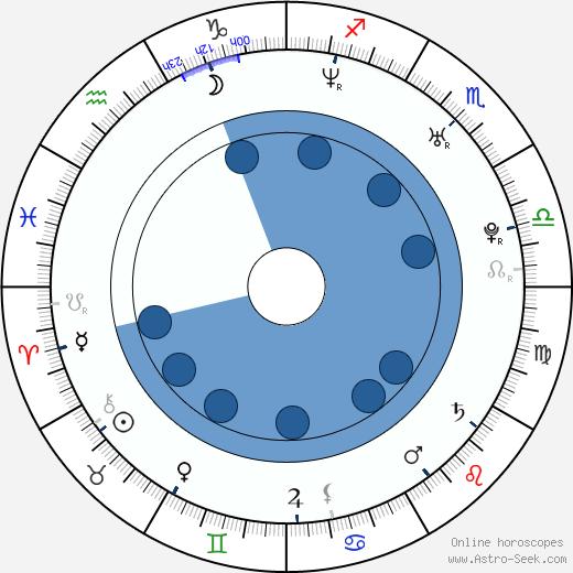 Kateřina Bucková wikipedia, horoscope, astrology, instagram