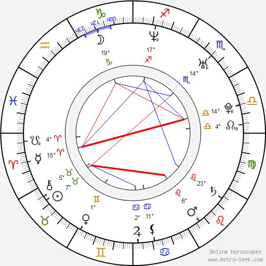 Kateřina Bucková birth chart, biography, wikipedia 2018, 2019