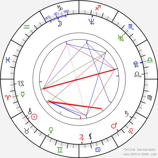 Kateřina Bucková astro natal birth chart, Kateřina Bucková horoscope, astrology