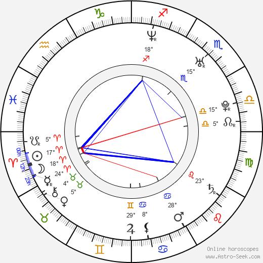 Keyon Smith birth chart, biography, wikipedia 2020, 2021