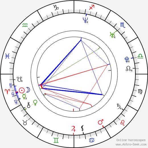 Keyon Smith birth chart, Keyon Smith astro natal horoscope, astrology