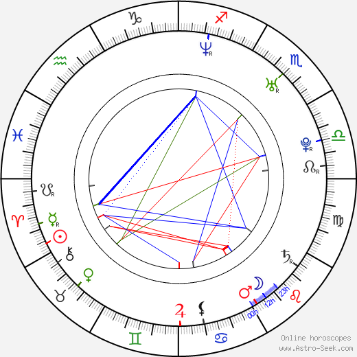 Lenka Honzáková birth chart, Lenka Honzáková astro natal horoscope, astrology