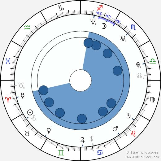Leticia Birkheuer wikipedia, horoscope, astrology, instagram