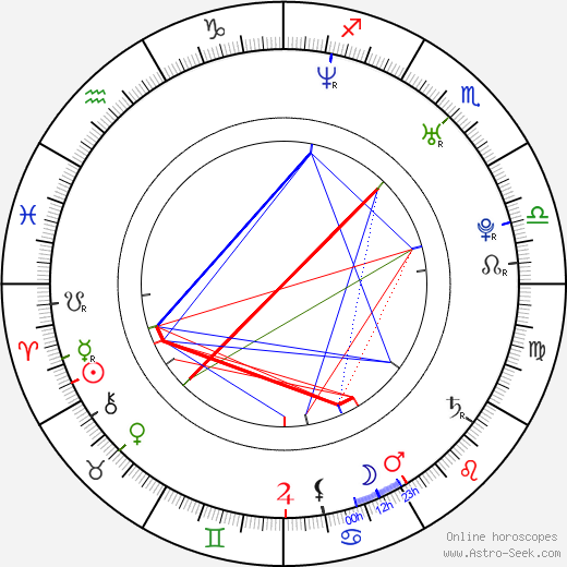 Luis Fonsi astro natal birth chart, Luis Fonsi horoscope, astrology