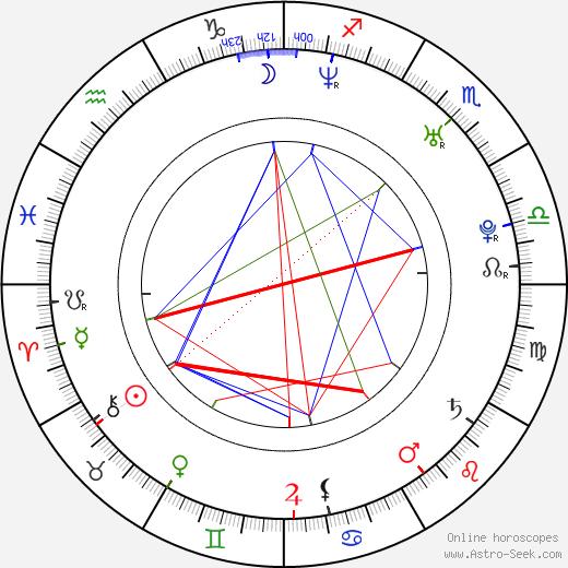 Lukasz Ploszajski birth chart, Lukasz Ploszajski astro natal horoscope, astrology