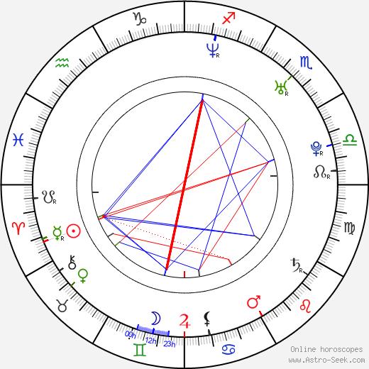 Mandy Bright birth chart, Mandy Bright astro natal horoscope, astrology