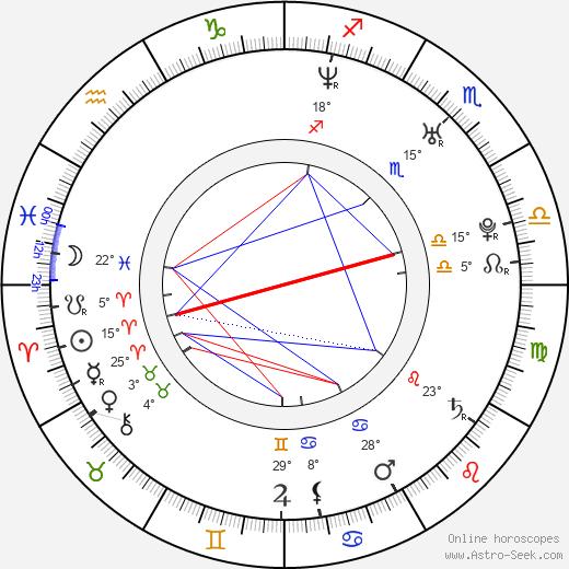 Marc Buhmann birth chart, biography, wikipedia 2018, 2019