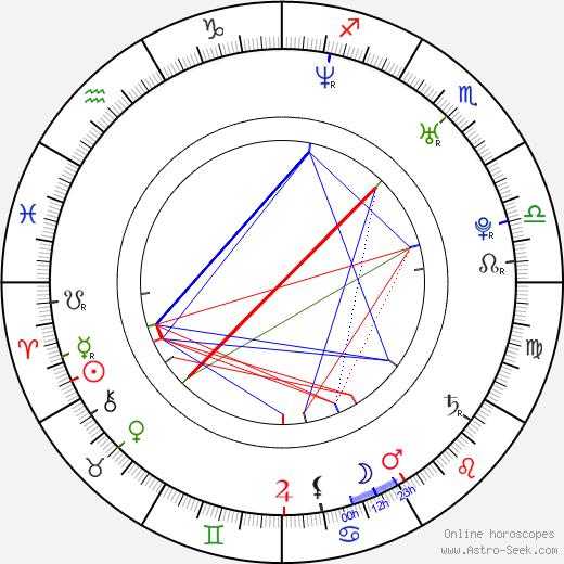 Markéta Častvaj Planková birth chart, Markéta Častvaj Planková astro natal horoscope, astrology