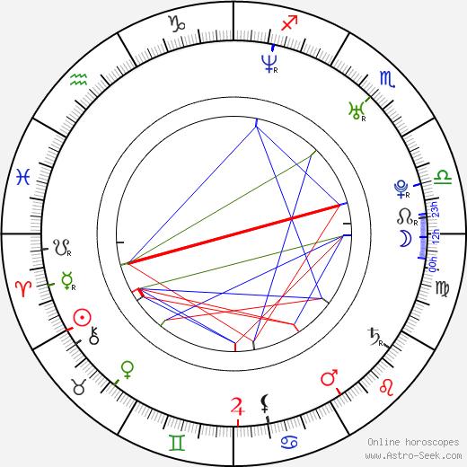 Matt Austin birth chart, Matt Austin astro natal horoscope, astrology
