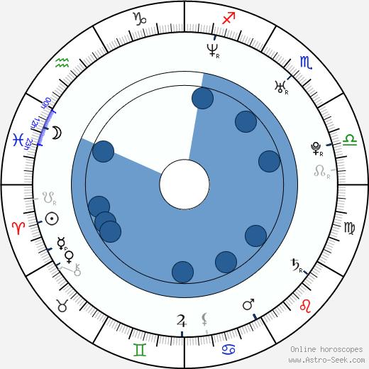 Matthew MacCaull wikipedia, horoscope, astrology, instagram