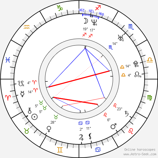 Michal Sieczkowski birth chart, biography, wikipedia 2019, 2020