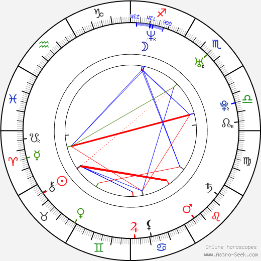 Michal Sieczkowski astro natal birth chart, Michal Sieczkowski horoscope, astrology