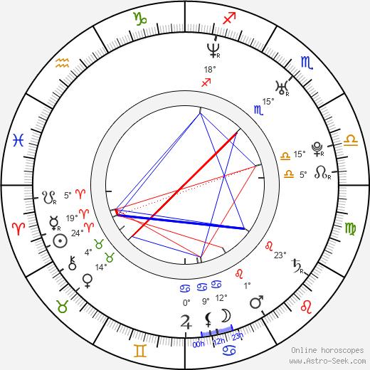 Michelle Duncan birth chart, biography, wikipedia 2019, 2020