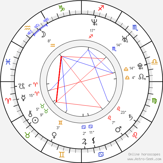Mike Bryan birth chart, biography, wikipedia 2018, 2019