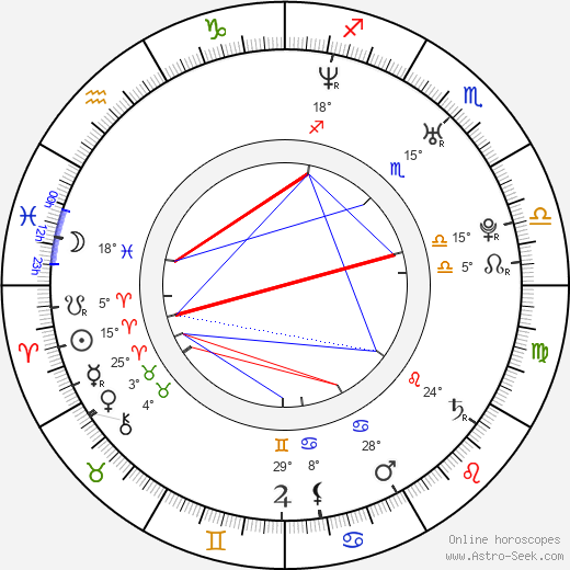 Miroslav Šimůnek birth chart, biography, wikipedia 2019, 2020