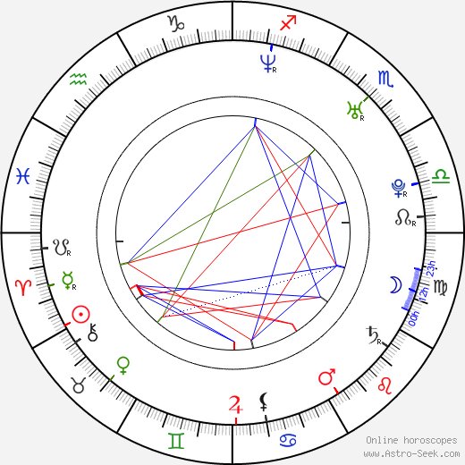 Morne Botes birth chart, Morne Botes astro natal horoscope, astrology