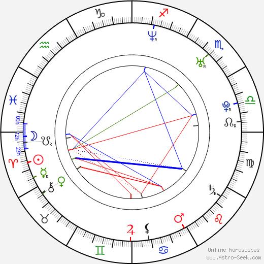 Myleene Klass birth chart, Myleene Klass astro natal horoscope, astrology